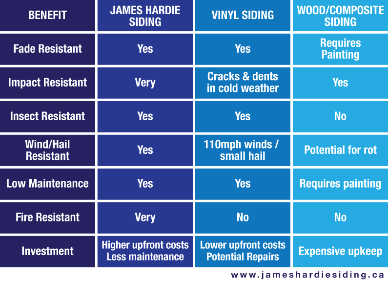 Benefit comparison between cement fibre siding and vinyl & wood siding